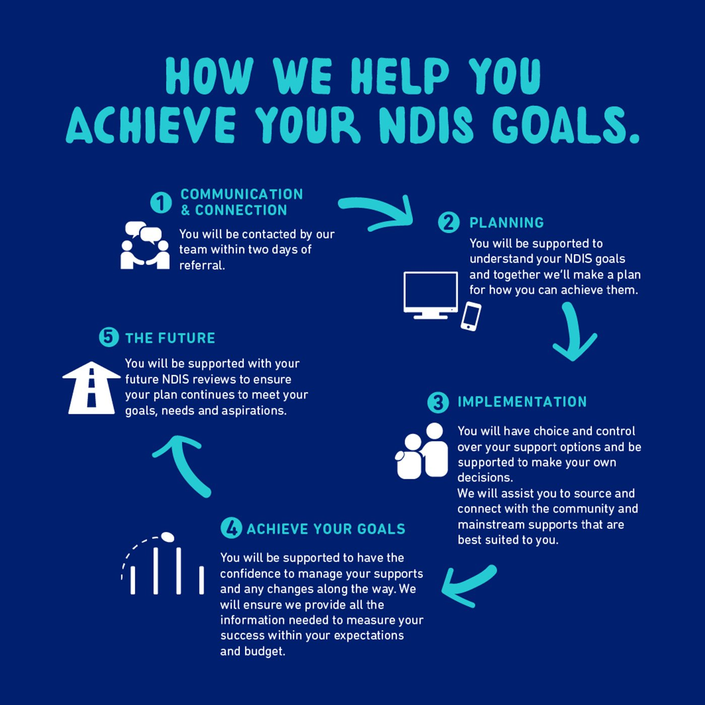 flow chart titled 'how we help you achieve your NDIS goals', text version below
